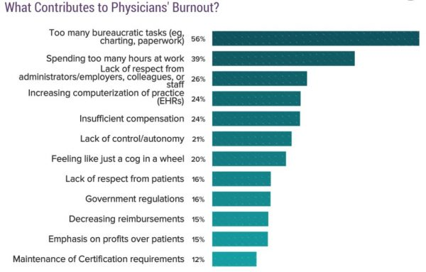 CompHealth - top ways to beat physician burnout - image of Medscape report graph showing top contributors to burnout