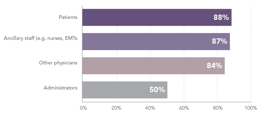 Chart - How positive are physician relationships with the following?